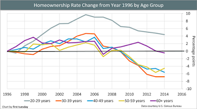 Home Owneship by Age