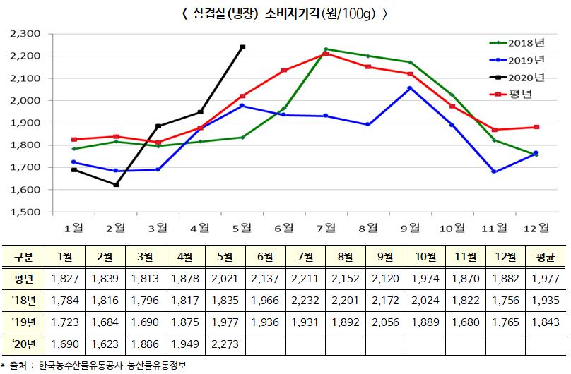 냉장 삼겹살 5월 소비자가격 전년 대비 15.0% 오른 2,273원/100g