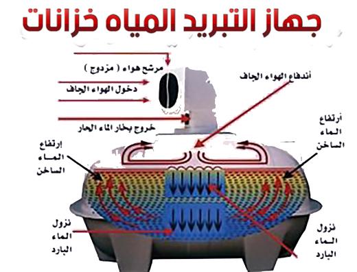 جهاز تبريد خزانات المياة بالرياض