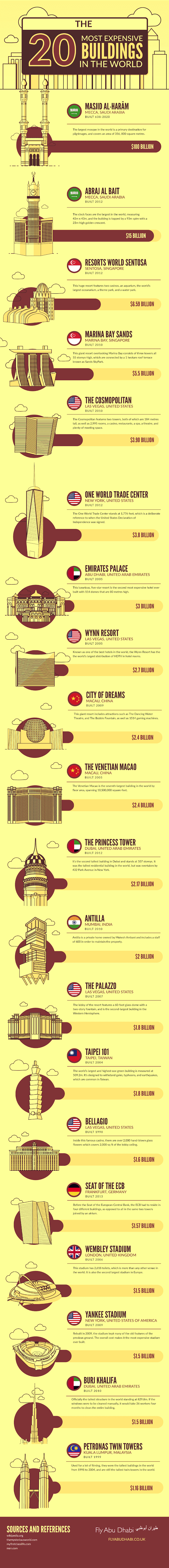 The 20 Most Expensive Buildings in the World