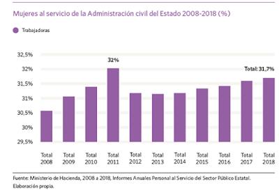 Porcentaje de mujeres en la administración pública española