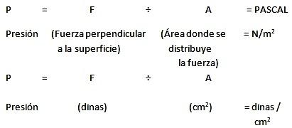 Gráfico de una fórmula para merdir la presión