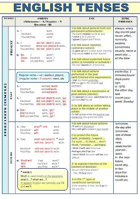 جدول تصريف ازمنة اللغة الانجليزية بشكل مبسط وسهل