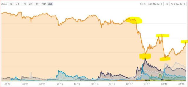 تزايد واضح لهيمنة البتكوين على أكثر من 52% من القيمة الإجمالية لسوق العملات الرقمية.