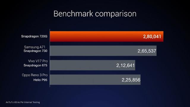 Antutu benchmark comparison scores: Snapdragon 720G vs. Snapdragon 730 vs. Snapdragon 675 vs. Helio P95