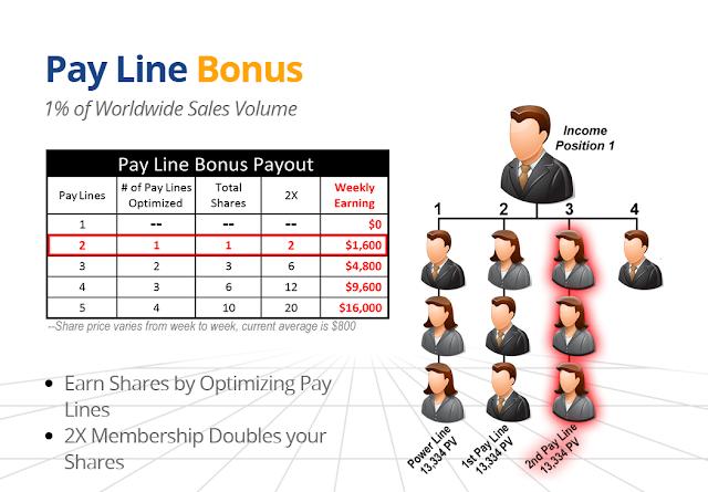 Pay Line Bonus