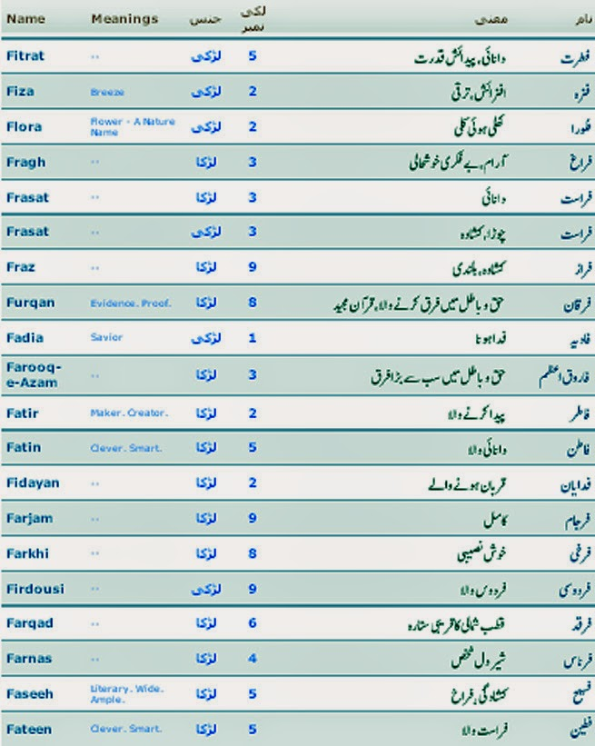 Islamic Names for Girls for Boys in Urdu Allah PHotos Pics