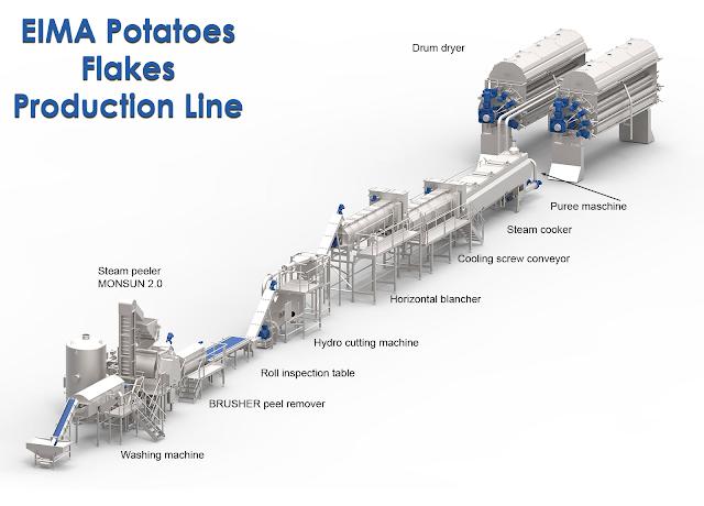 EIMA  Potatoes flakes powder production line manufacturing setup plant factory