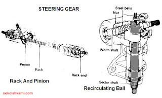 Steering Gear Sistem Kemudi