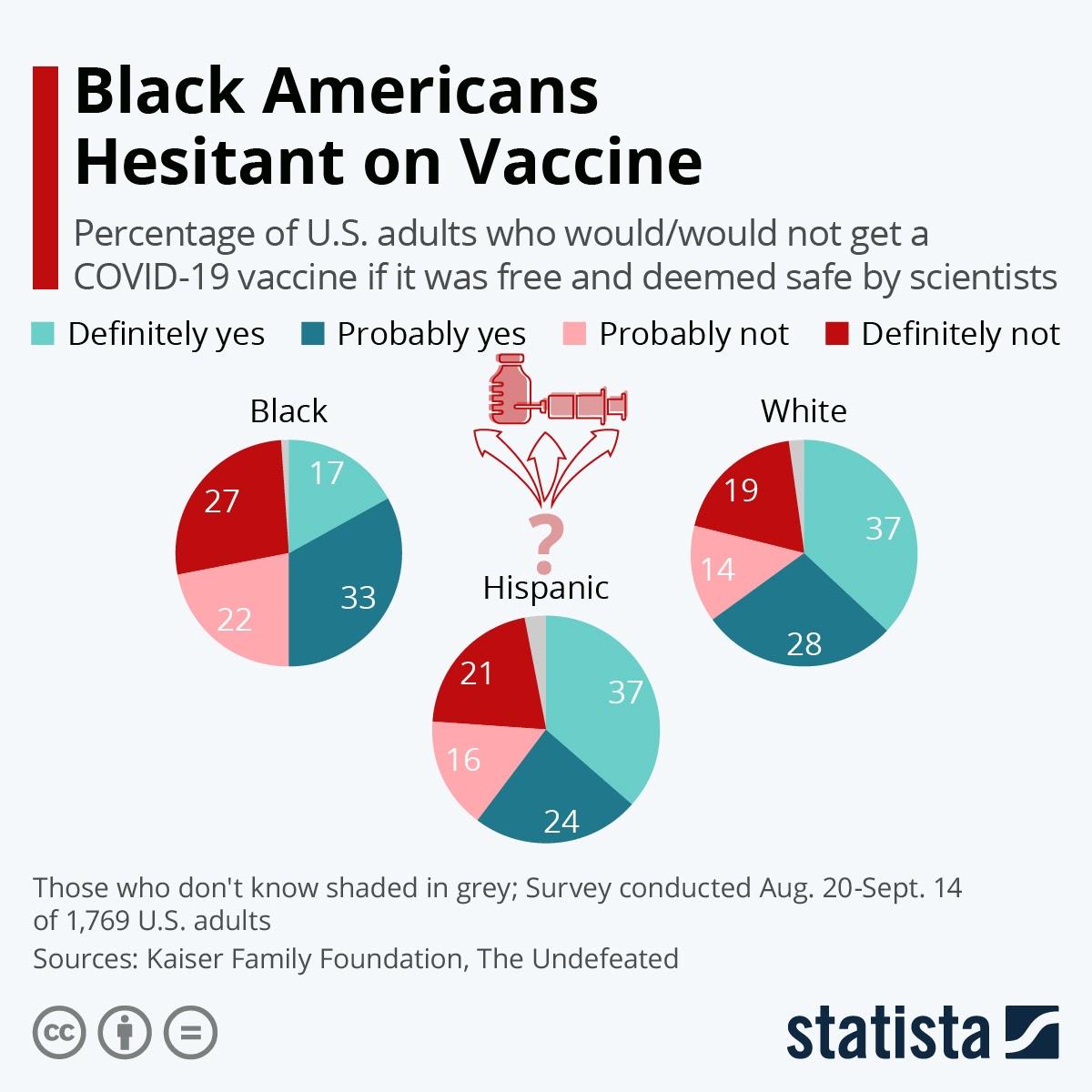 Black Americans Hesitant on Vaccine #infographic
