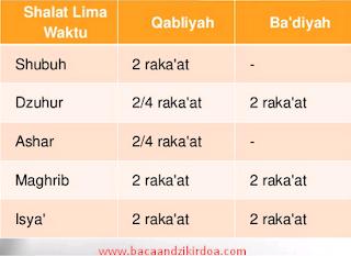 Bacaan Niat Sholat Rawatib Qobliyah Dan Badiyah Arab Latin