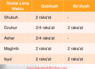 Bacaan Niat Sholat Rawatib Qobliyah dan Ba'diyah Arab Latin dan Terjemahannya