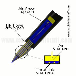 Cara kerja Pena Luar Angkasa atau Space Pen