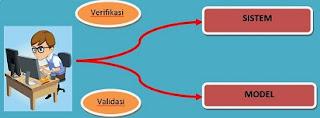 validasi model simulasi,hubungan verifikasi dan validasi,pengertian validasi model,contoh verifikasi dan validasi perangkat lunak,dan validasi model,tujuan verifikasi dan validasi,