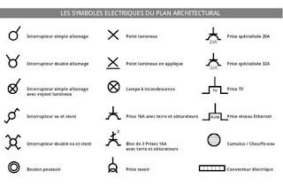 symboles électriques normalisés