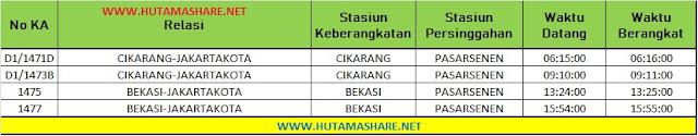 Jadwal Lengkap Kereta Api KRL Commuterline Commuter Line Dari Stasiun Pasar Senen ke Stasiun Jakarta Kota Kemayoran Terbaru 2019