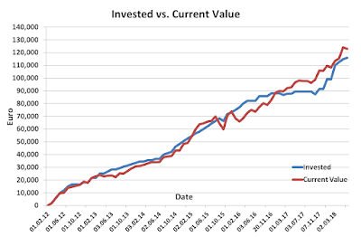 Invested vs current May 2018