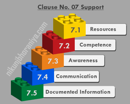 Clause 07 Support