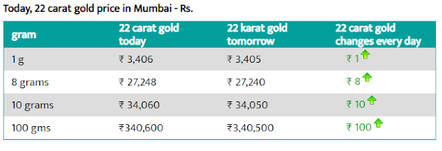 Today Gold Rate in Mumbai -1 Aug 2019- Gold price today in Mumbai