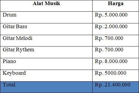 Daftar Rincian Belanja Alat Musik
