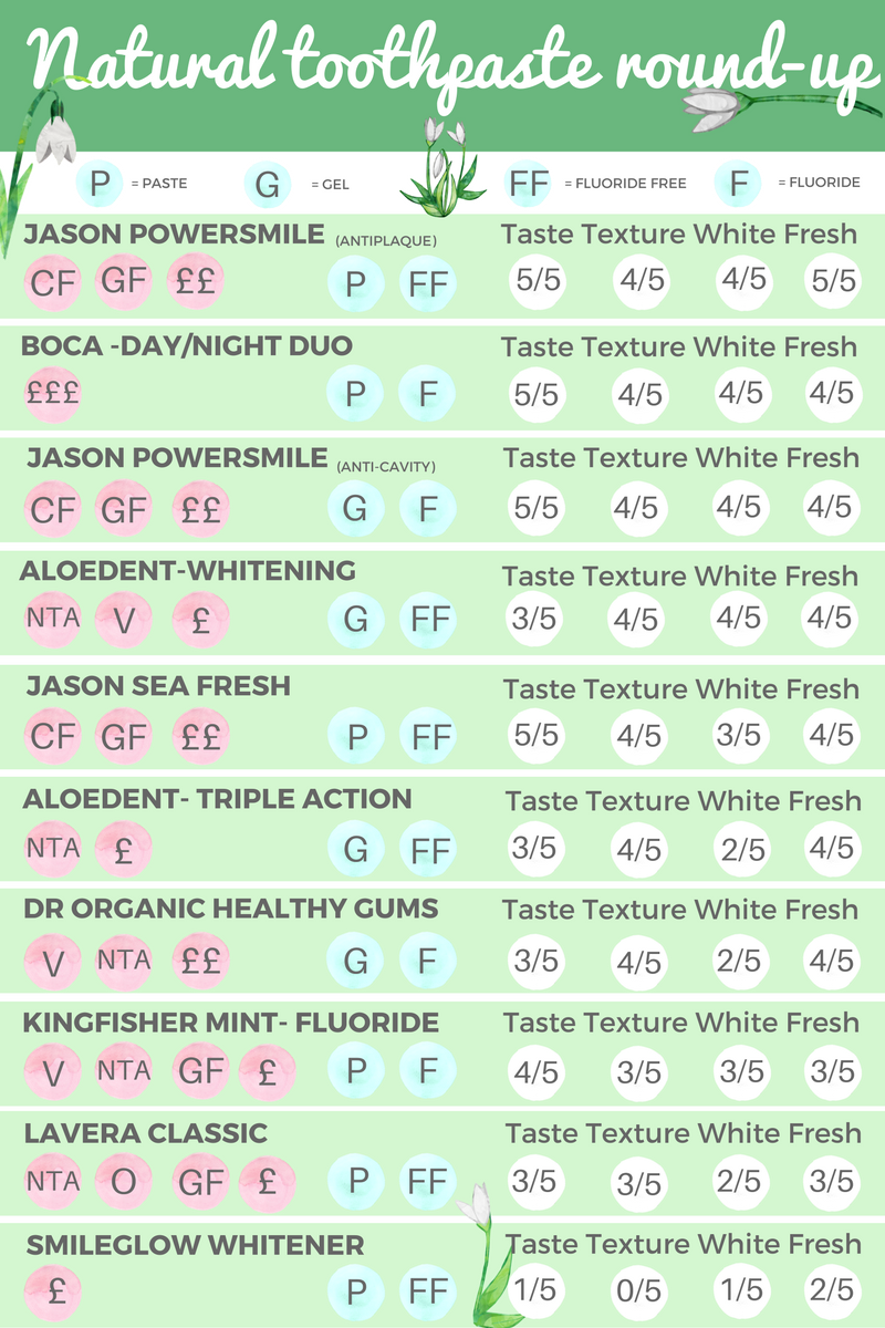natural toothpaste round-up
