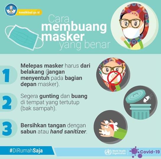 Poster Coronavirus Tentang Cara Membuang Masker yang Benar