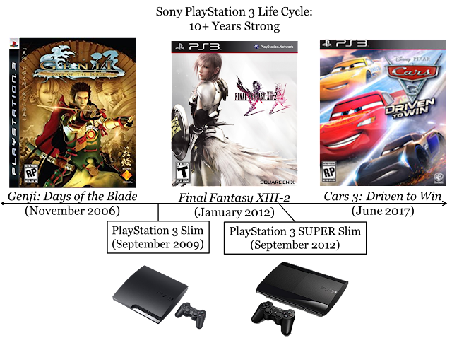 Sony PlayStation 3 PS3 Slim life cycle lifecycle ten years 10 lasts games supported released Genji 2 Final Fantasy XIII-3 Cars 3 Driven to Win