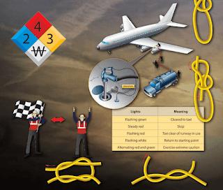Aviation general maintenance