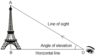 Angle of elevation of a tower.