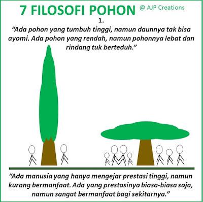 7 Filosofi Pohon - Tentang Prestasi dan Manfaat