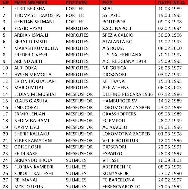 Edoardo Reja annuncia la lista delle partite per gli eliminatori dei Mondiali '' Qatar 2022 '
