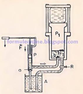 principiul de functionare a presei hidraulice