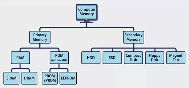 What is memory management