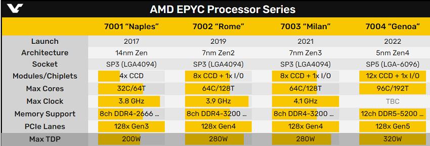 AMD EPYC İşlemci Serisi