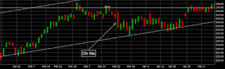 S&P 500 ETF SPY March 21