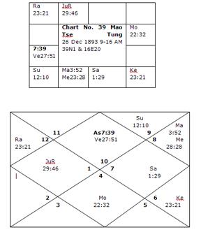 politics yoga in astrology