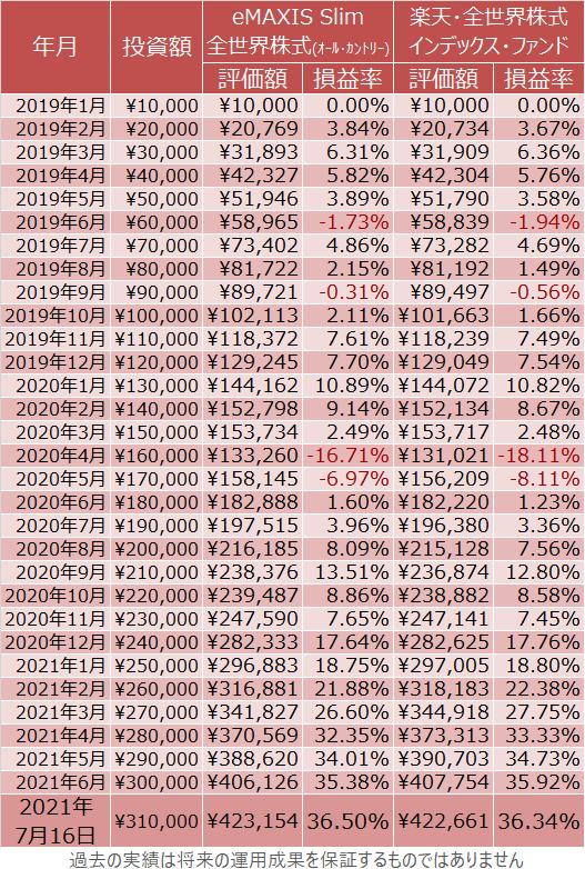 eMAXIS Slim 全世界株式(オール・カントリー)、楽天・全世界株式インデックス・ファンドの積立投資の成績(詳細)