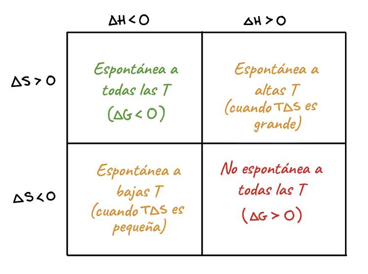Cuadro explicativo de la espontaneidad de las reacción en función del cambio de entropía