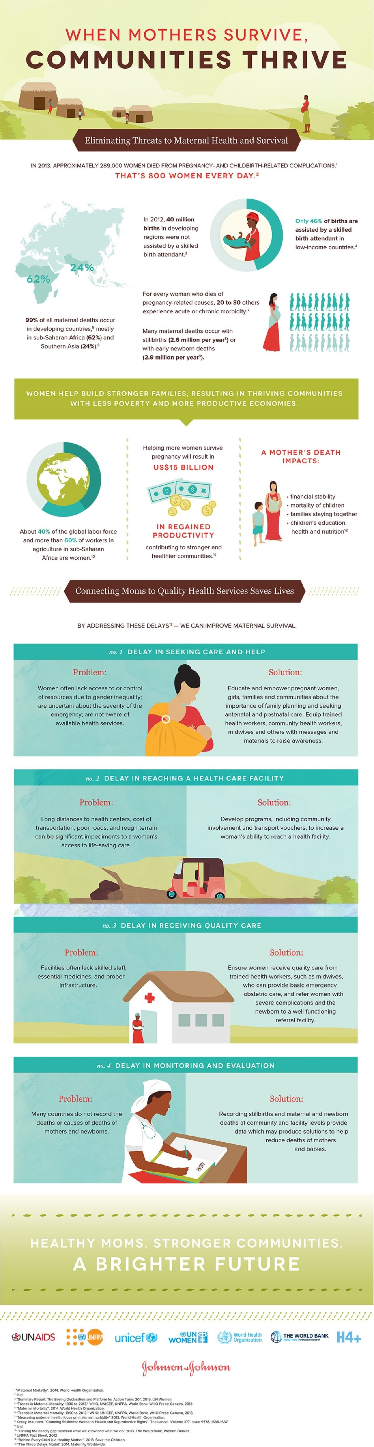 when-mothers-survive-communities-thrive-infographic