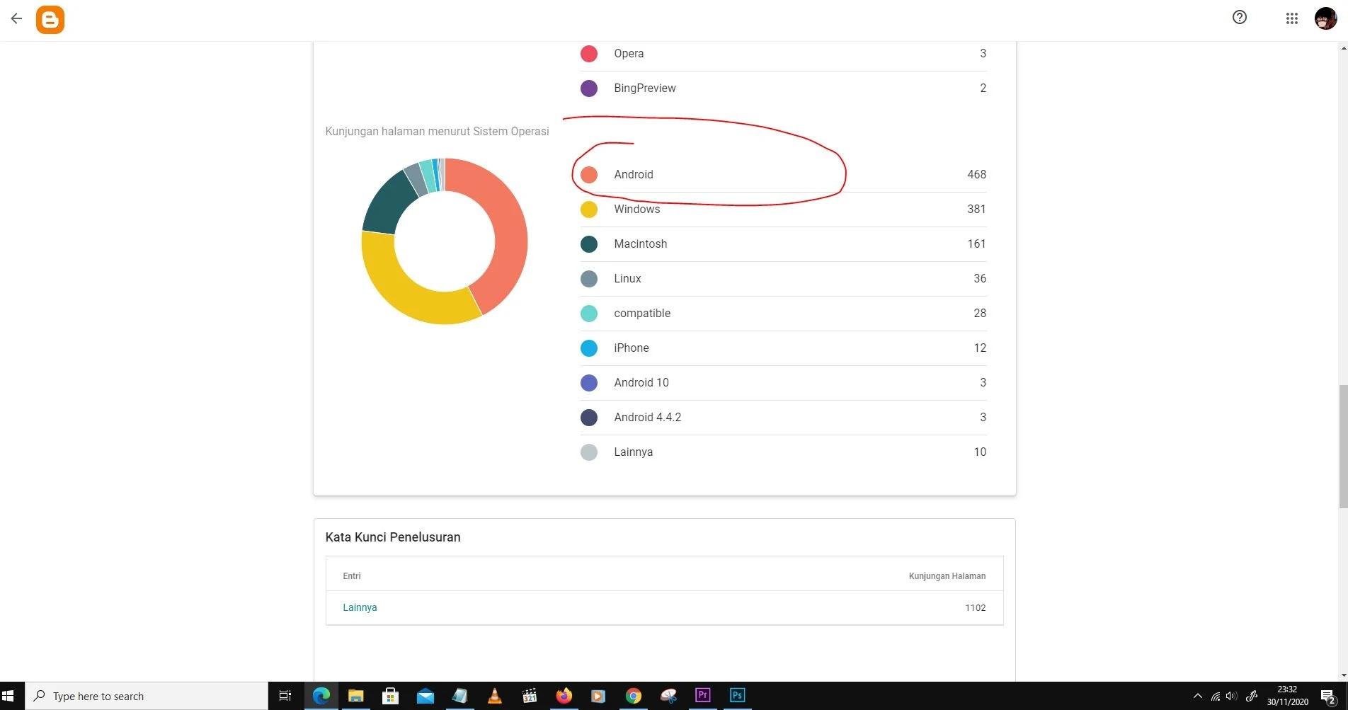 Data selama 24 jam statistik mobile
