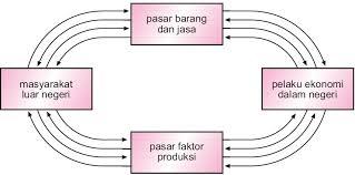 Duantas blog pelaku kegiatan ekonomi f manfaat diagram interaksi pelaku ekonomi manfaat diagram pelaku ekonomi bagi pemerintah ccuart Choice Image