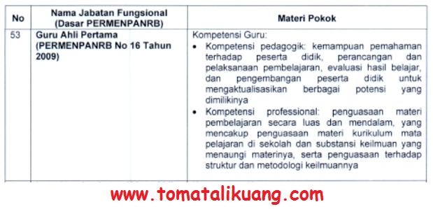 kisi-kisi materi skb pppk guru tahun 2021 tomatalikuang.com