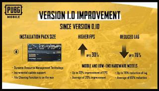Cara Update PUBG Mobile Versi 1.0 New Era