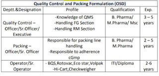 ITI/ Diploma/B. Pharma/ M.Pharma / M.Sc Walk-in Interviews for Multiple Positions in Ind-Swift Ltd Derabossi, Panjab