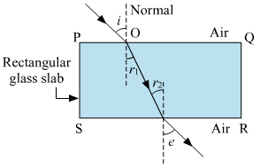 Refraction of Light Class 10 solutions