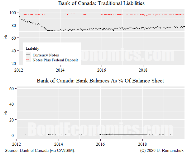 Figure: Bank of Canada balance sheet