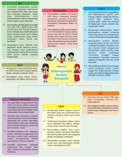 Referensi Buku Kurikulum 2013 Untuk SD Kelas 4 Kemendikbud