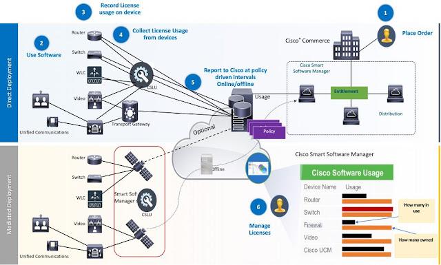 Cisco Prep, Cisco Learning, Cisco Tutorial and Material, Cisco Guides, Cisco Certification, Cisco Career