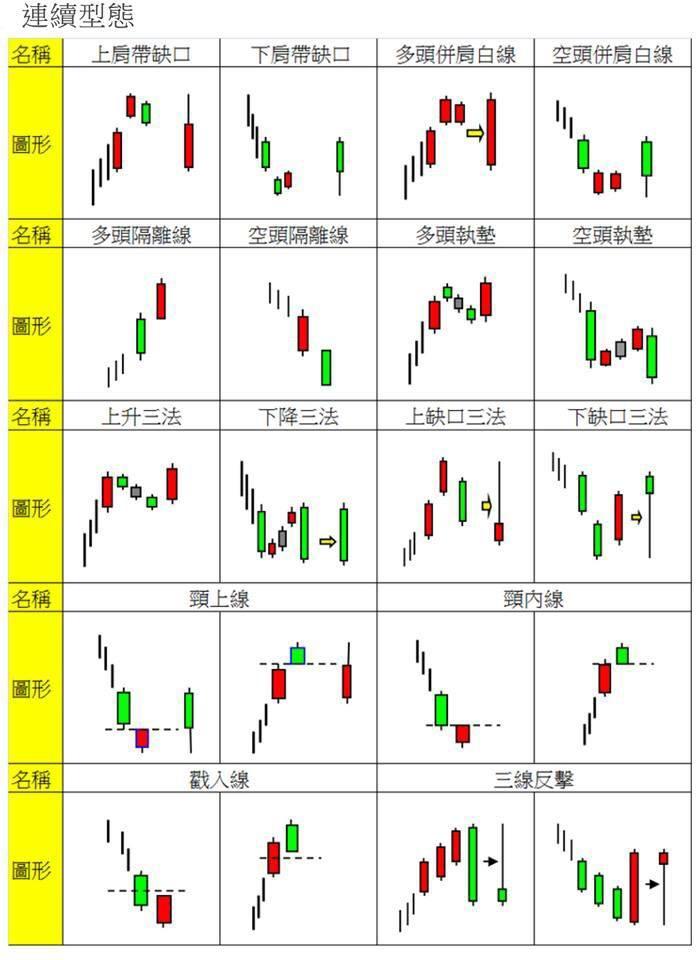 株式投資六脈神劍入門: K線反轉型態全圖