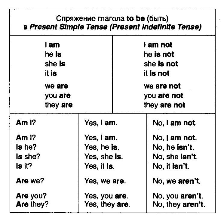 Глагол to be значение спряжение примеры использования